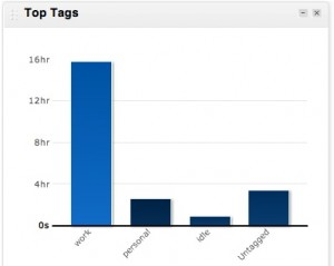 rescuetime-top-tags